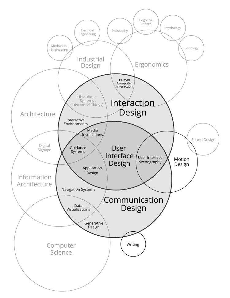 Interaction-Design-Disciplines_2