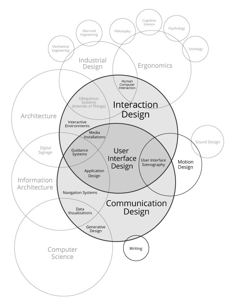 Interaction-Design-Disciplines_2